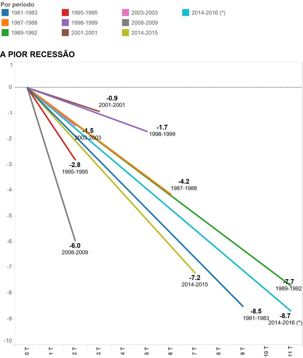 Brazilian recessions. Credit: Uol.com.br (full link)