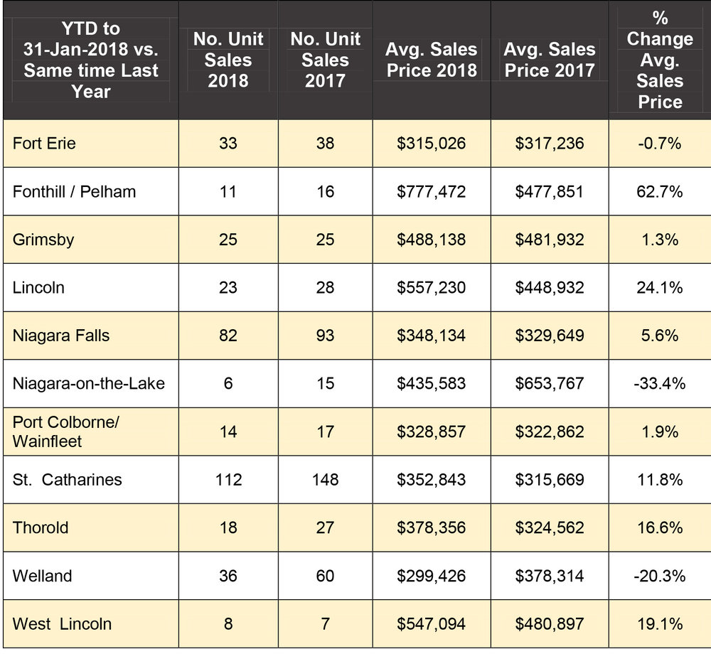 Unit sales: Are even in Grimsby and up 14% in West Lincoln. Unit Sales Are Down: Fort Erie (-13%), Fonthill/Pelham (-31%), Grimsby (0%), Niagara Falls (-12%), Niagara-on-the-Lake (-60%), Port Colborne/Wainfleet (‑18%), St. Catharines (-24%), Thorold (-33%), Welland (-40%) and West Lincoln (-8%). *The above stats are based in whole or in part on MLS® System data owned by the Association covering January 1, 2018 to Jan. 31, 2018 vs. January 1, 2017 to Jan. 31, 2017.