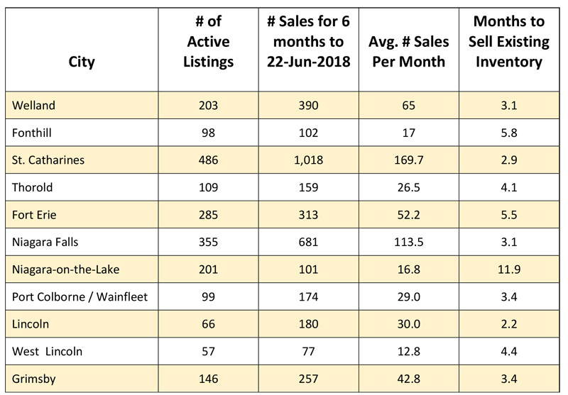 Absorption Rate to Months of Inventory 2018-06.jpg