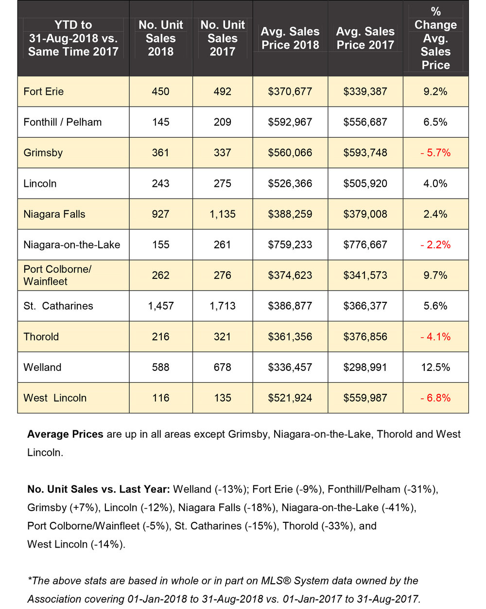 Niagara Real Estate Stats August 2018