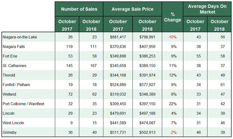 Niagara Real Estate Stats for October 2018.jpg