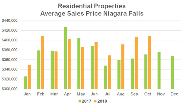 Average Sales Price Stats Niagara Falls - October 2018.jpg