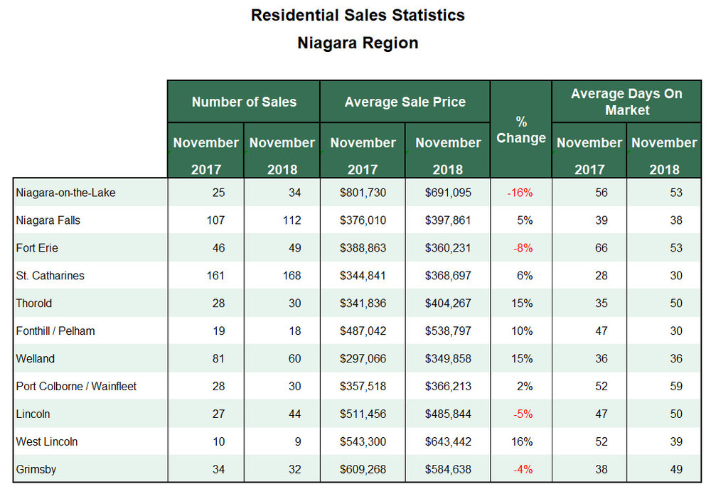 Niagara Real Estate Stats 2018-11.jpg
