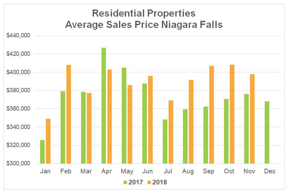 Average Sales Price Stats Niagara Falls - 2018-11.jpg