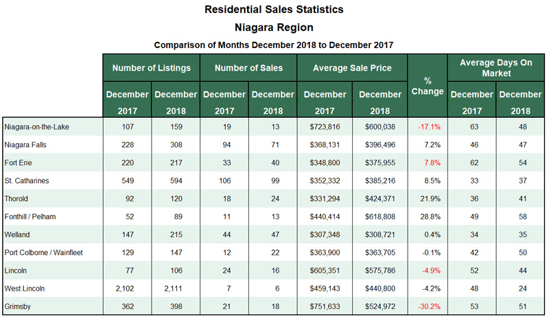 Niagara Real Estate Stats for Blog 2018-12.jpg