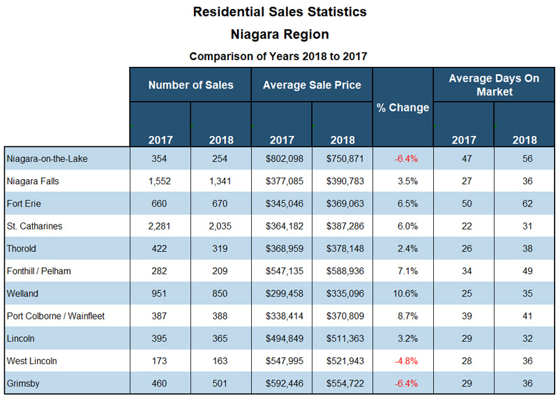 Niagara Real Estate Stats for Blog 2017-2018.jpg