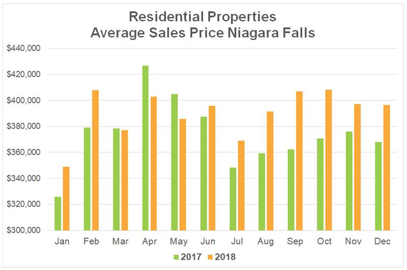 Average Sales Price Stats Niagara Falls - 2018-12.jpg