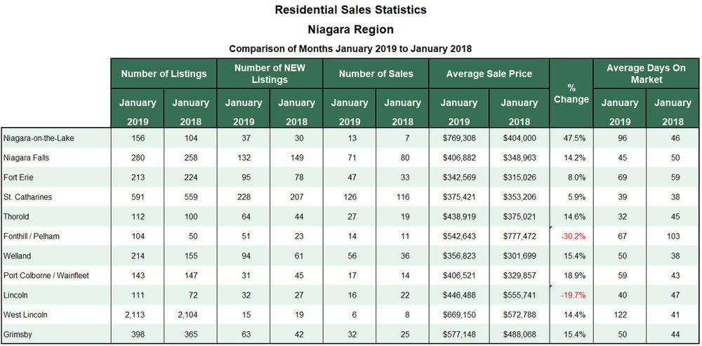 Niagara Real Estate Stats for Blog 2019-01.jpg