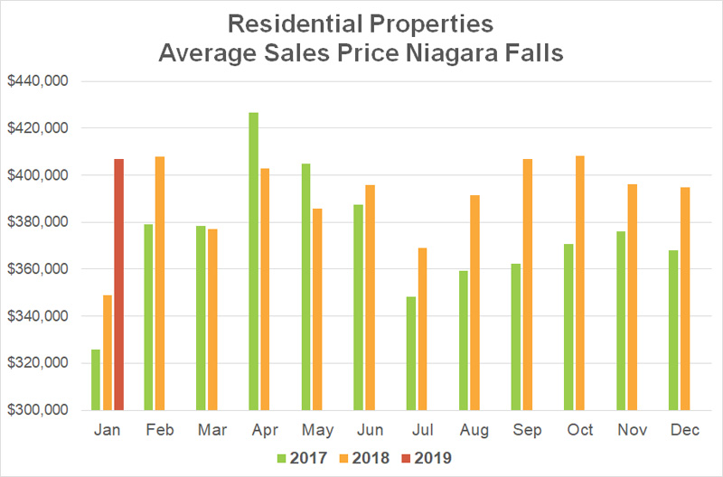 Average Sales Price Stats Niagara Falls - 2019-01.jpg