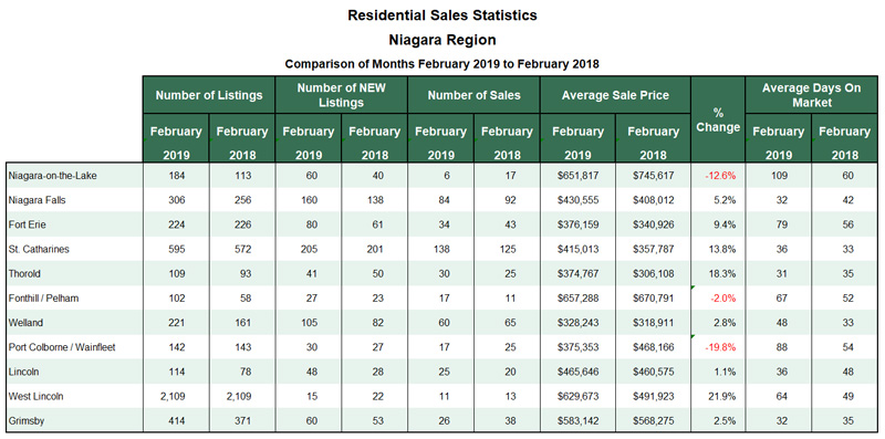 Niagara Real Estate Stats 2019-02.jpg