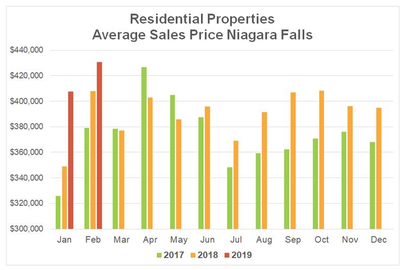 Average Sales Price Stats Niagara Falls - 2019-02.jpg