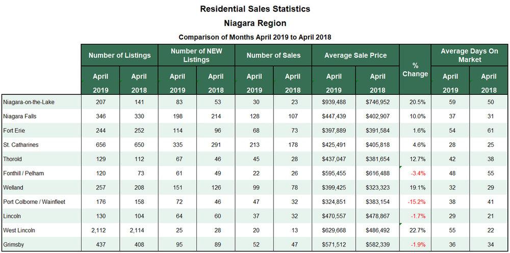 Niagara Real Estate Stats for Blog 2019-04.jpg