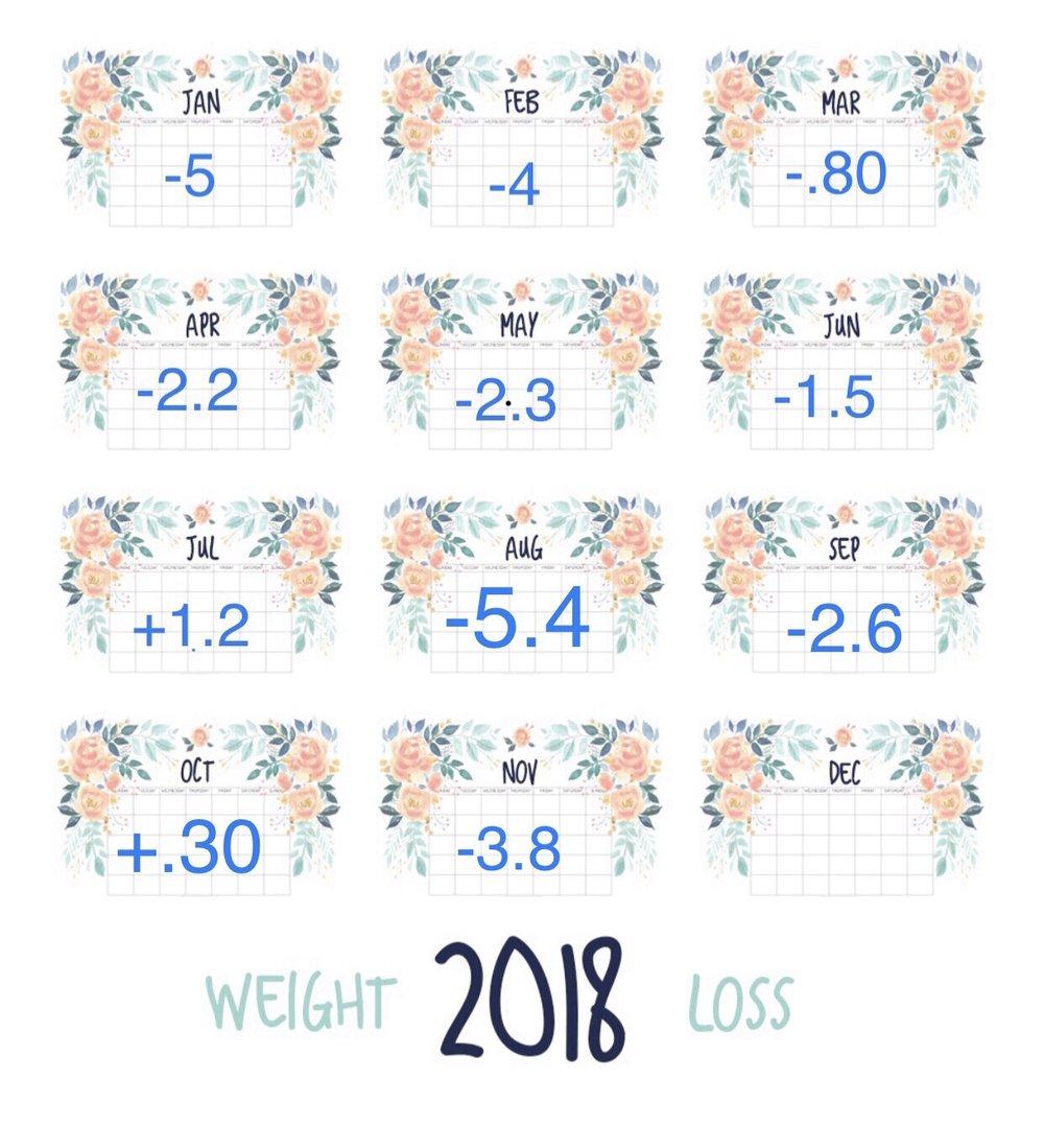 November Weight Lose Update