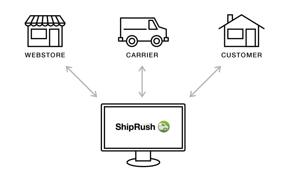 ShipRush Diagram-01.jpg