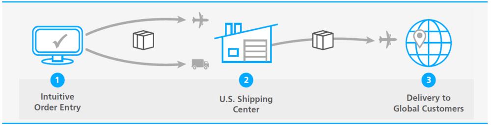Shiprush_global_ecommerce