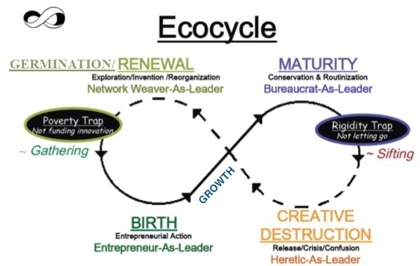 Adapted from Brenda Zimmerman,  EdgeWare  &  Getting to Maybe  http://www.liberatingstructures.com/31-ecocycle-planning/