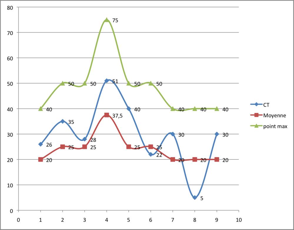 Exemple de Matrice scoring