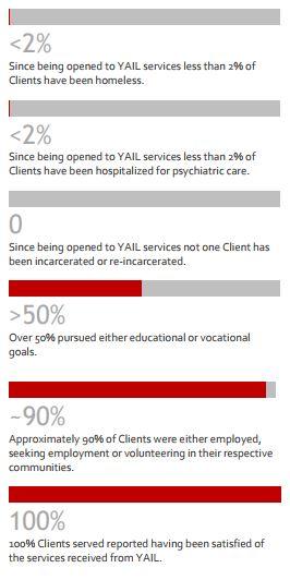 YAIL Results.JPG
