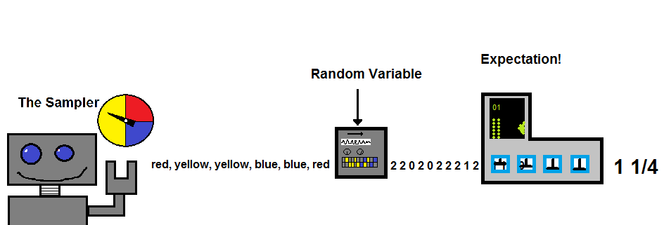 Sampling Robot and the Expectation of a Random Variable.