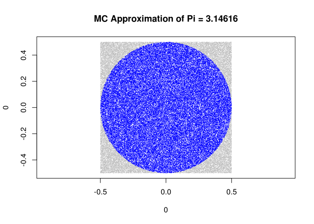Sampling 100,000 points inside and outside of a circle