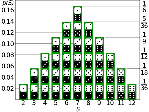 https://en.wikipedia.org/wiki/Probability_distribution#/media/File:Dice_Distribution_(bar).svg