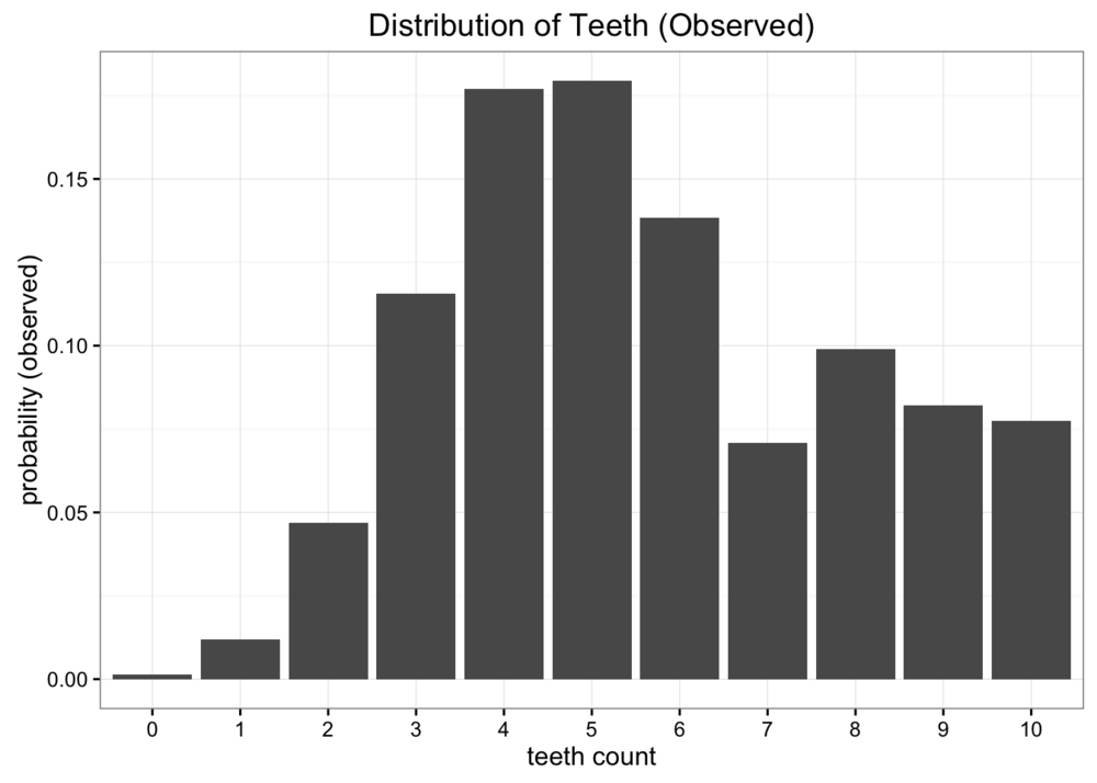 The empirical probability distribution of the data collected