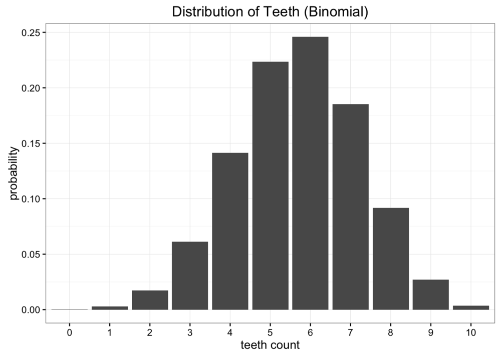Our binomial approximation has more subtlety, but doesn't perfectly model our data either