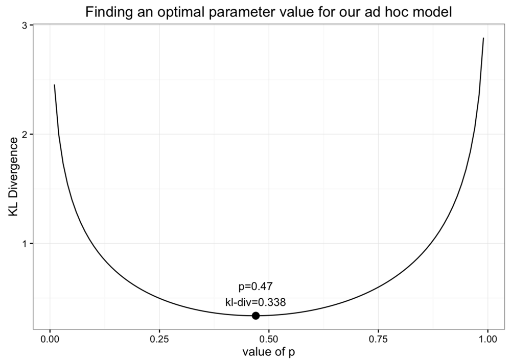 By finding the minimum for KL Divergence as we change our parameter we can find the optimal value for p.
