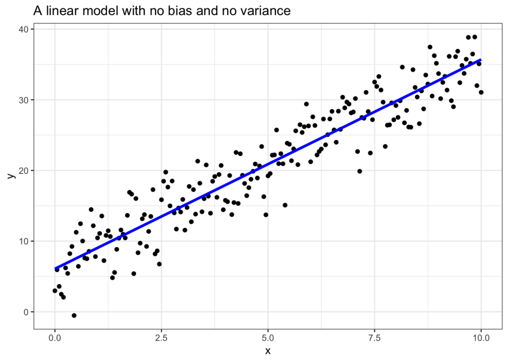 When we use the actual model that generates the data we get 0 variance and 0 bias, but still have error due to uncertainty.