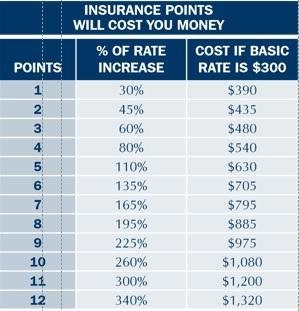 Low Cost Car Insurance North Carolina