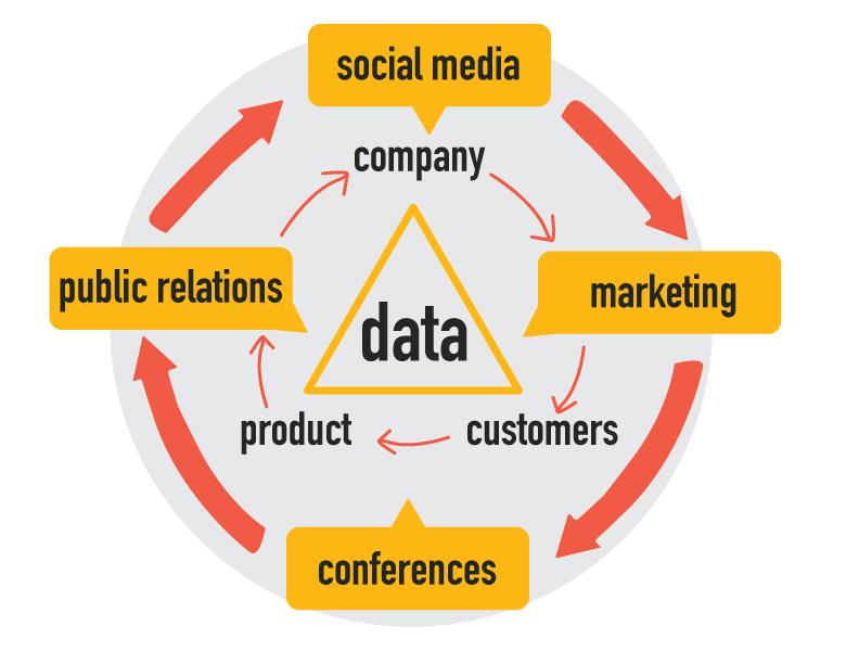 Data-Driven conversation