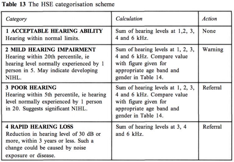 HSE categorisation scheme for workplace audiometry