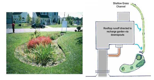 "An example of how stormwater BMPs can be situated so as to achieve the greatest impact on water quality (images from the PA DEP Bureau of Watershed Management ""Pennsylvania Stormwater Best Practices Manual"", Chapter 6)"