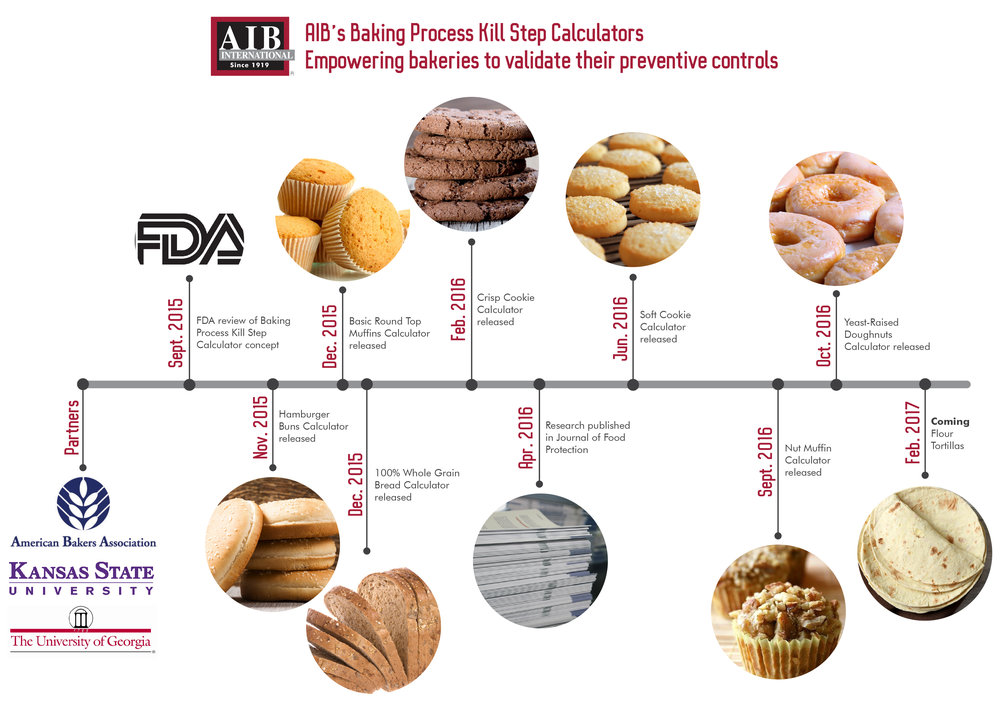 AIB International has collaborated with the American Bakers Association Food Technical and Regulatory Affairs Committee, Kansas State University, and the University of Georgia to develop kill step validation for bakery products.