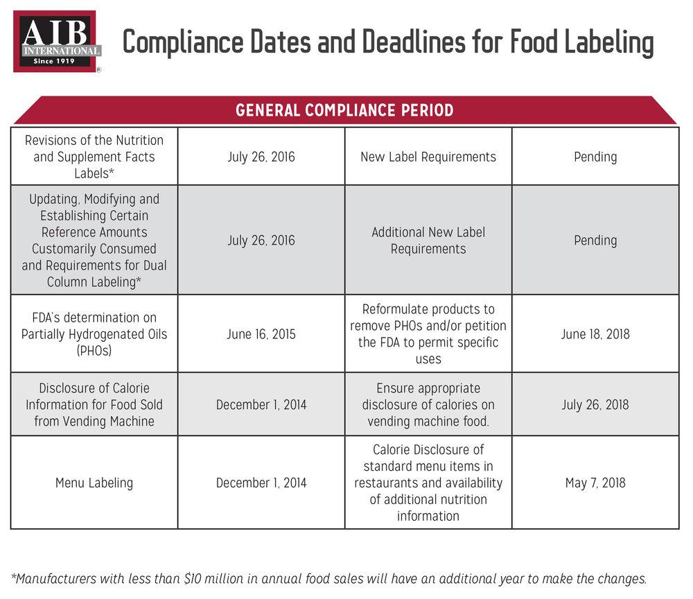 Navigating The Changing Landscape Of FDA Food Label
