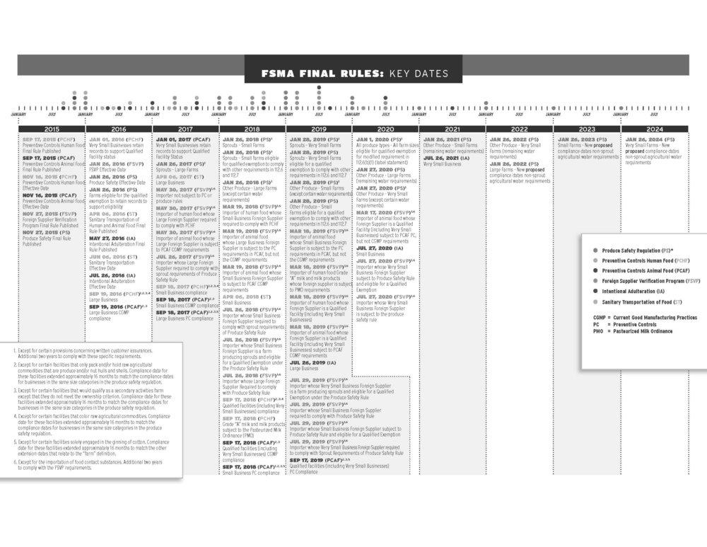FSMA Finl Rules_ Key Dates.jpg