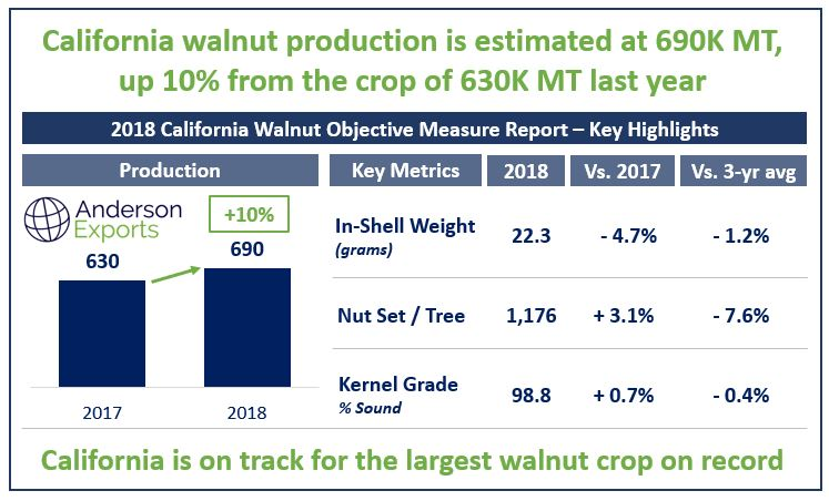California is on track for the largest walnut crop on record_v02.JPG