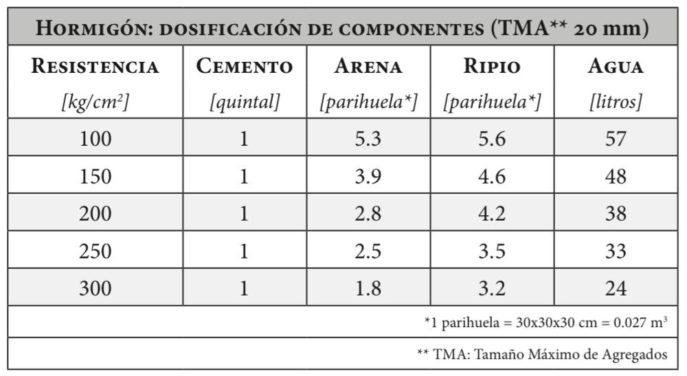 Dosificación de componentes de hormigón con TMA 40 mm Fuente: (Rivero, 2008)