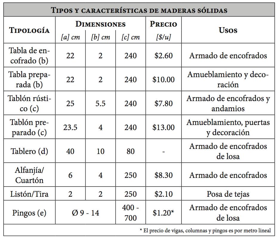 Madera Aserrada Tipos Y Caracter Sticas Manual De Obra