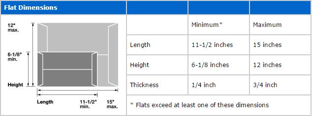 Flat Dimensions