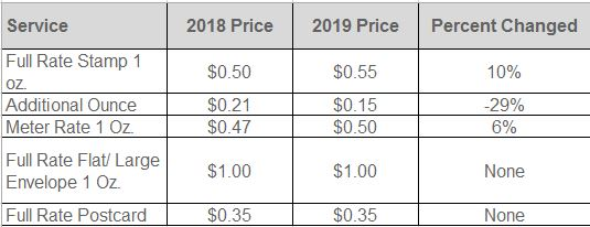 First Class 2019 Postage Rates