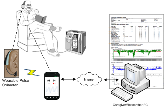 A LOW POWER WIRELESS PULSE OXIMETER SENSOR FOR UNOBTRUSIVE WEARABLE APPLICATIONS