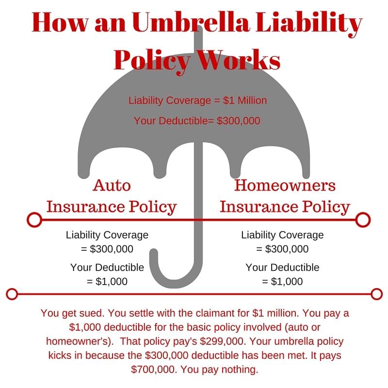 Personal Umbrella Liability Insurance Budget Car