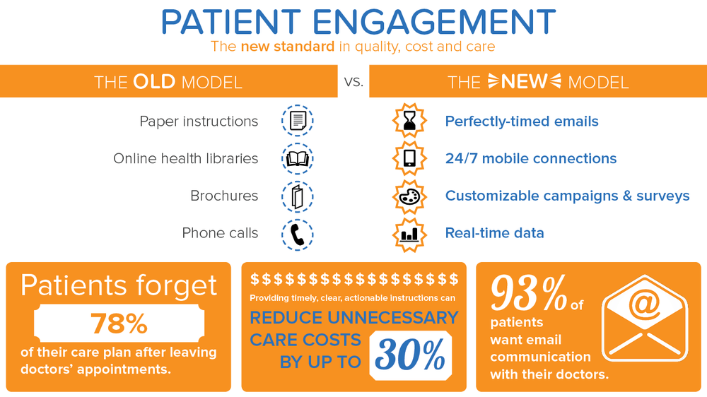 the-new-standard-in-patient-engagement