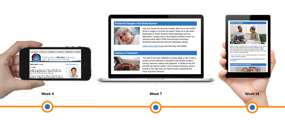 Reach patients outside the hospital walls with mobile connections for one year following a stroke diagnosis.