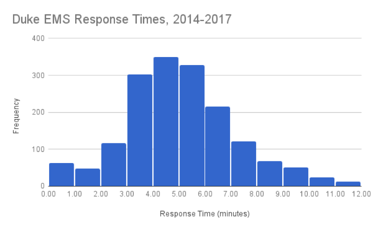 DUEMS Response Times