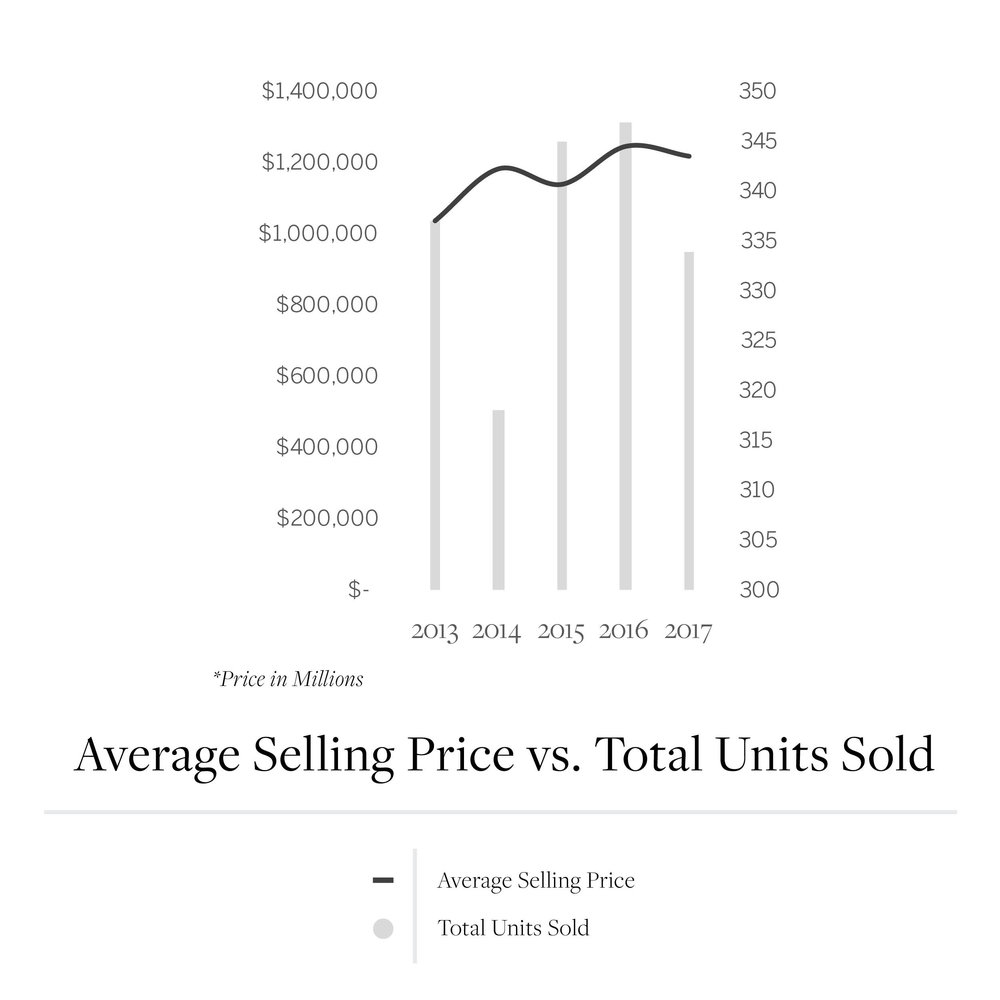 Instagram_Average Sell vs Total Units Sold_Q33.jpg
