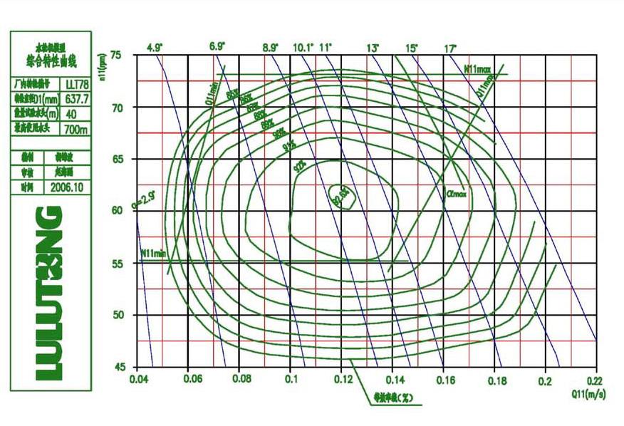 Performance curve of runner model