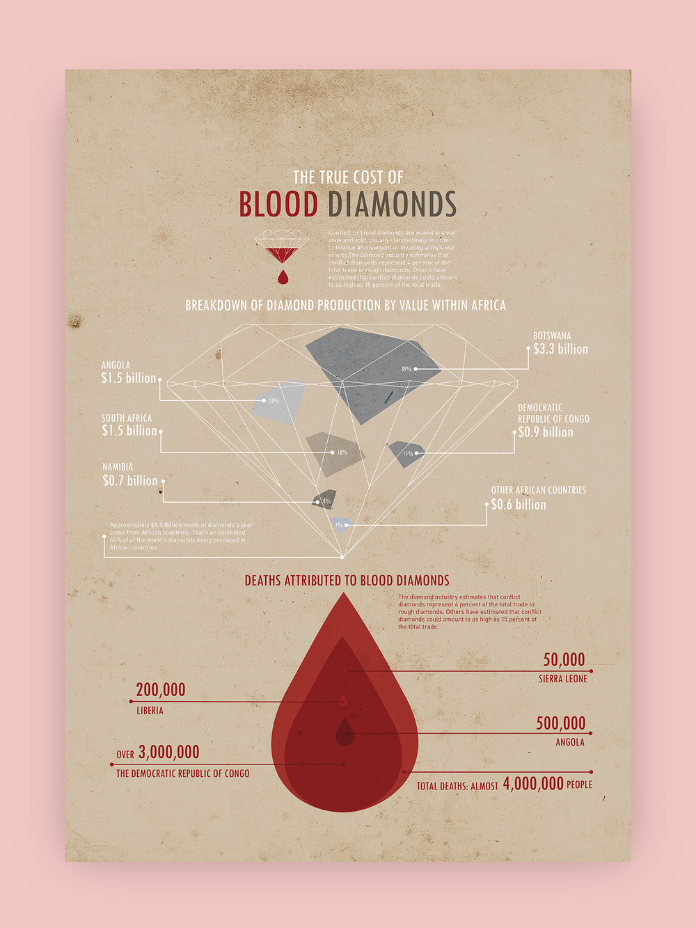 ppt blood now diamond download with of the slide all conflict diamonds