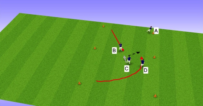 C drives at B and commits them before playing in D who has made the overlapping run.